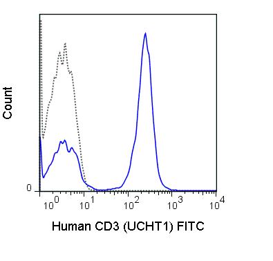 FITC Anti-Human CD3 (UCHT1)