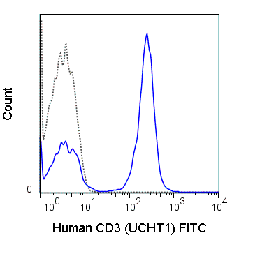 FITC Anti-Human CD3 (UCHT1)