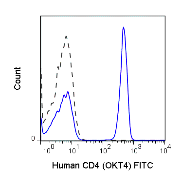 FITC Anti-Human CD4 (OKT4)