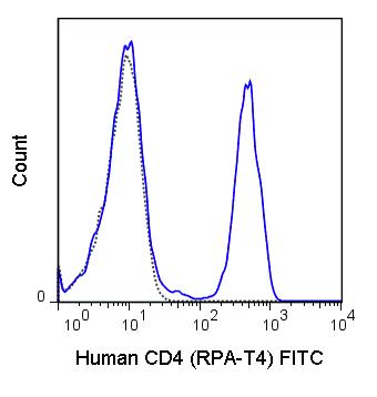 FITC Anti-Human CD4 (RPA-T4)