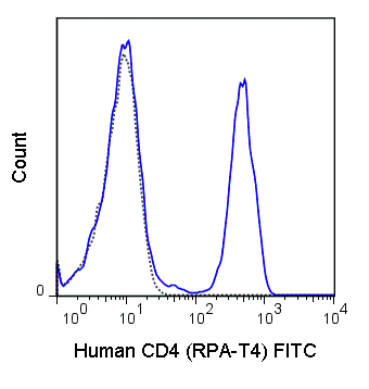 FITC Anti-Human CD4 (RPA-T4)