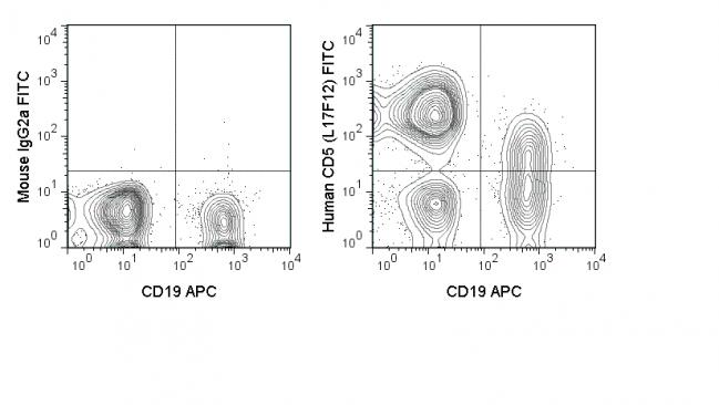 FITC Anti-Human CD5 (L17F12)