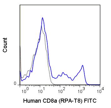 FITC Anti-Human CD8a (RPA-T8)
