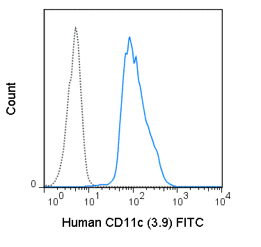 FITC Anti-Human CD11c (3.9)