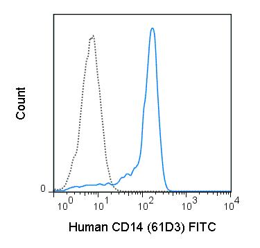 FITC Anti-Human CD14 (61D3)