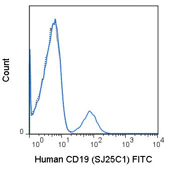 FITC Anti-Human CD19 (SJ25C1)