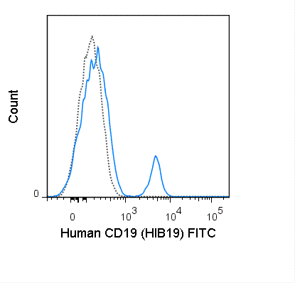FITC Anti-Human CD19 (HIB19)