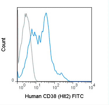 FITC Anti-Human CD38 (HIT2)