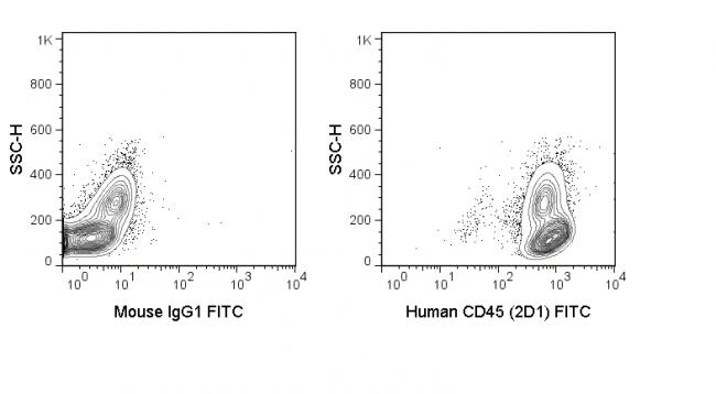 FITC Anti-Human CD45 (2D1)