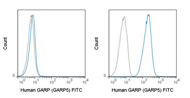 FITC Anti-Human GARP (GARP5)