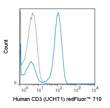 redFluor™ 710 Anti-Human CD3 (UCHT1)