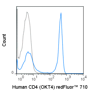 redFluor™ 710 Anti-Human CD4 (OKT4)