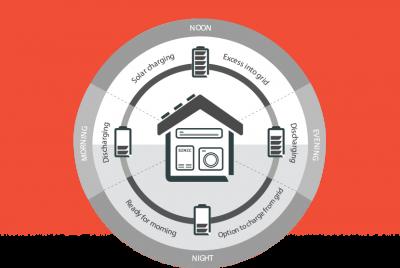 SENEC Solar Battery Storage System - 24 Hour Usage Cycle Graph