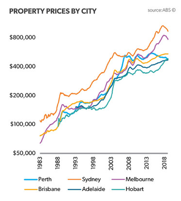Historic-house-price-trends-australian-capital-cities