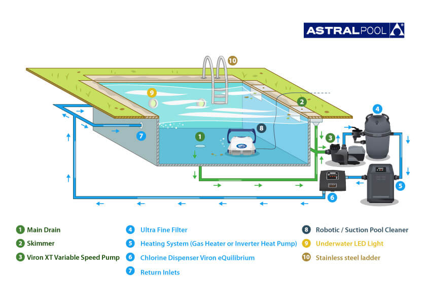 Diagram Of Pool | Wiring Diagram on