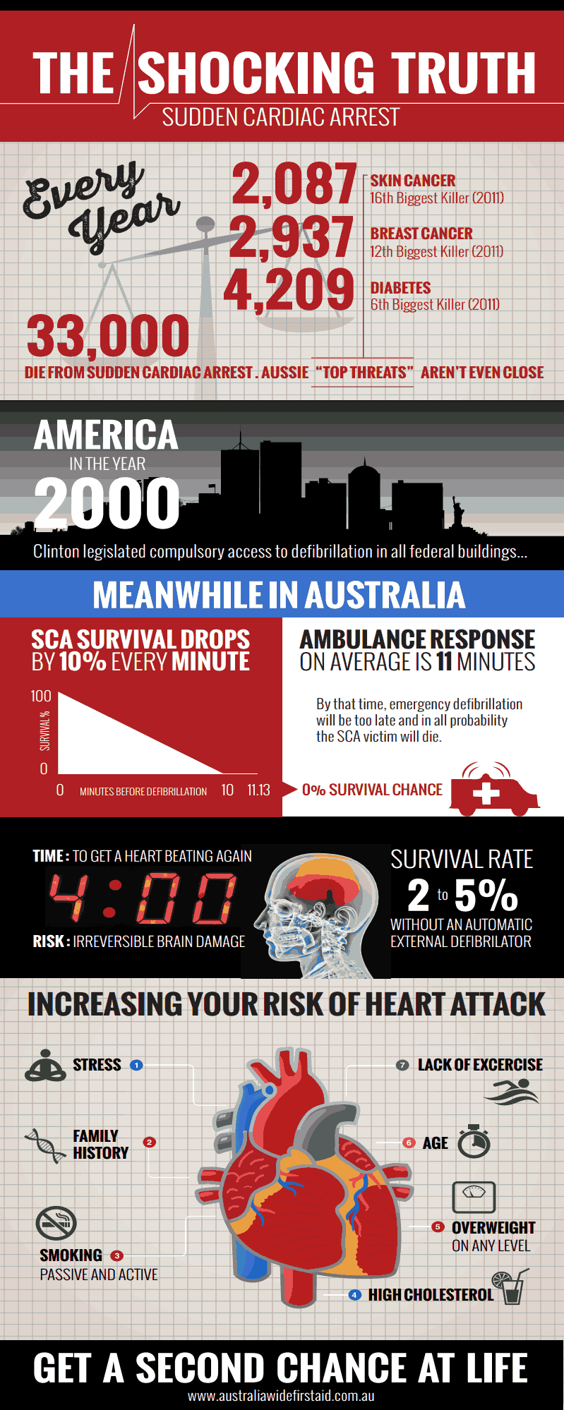 CA Infographic - USE