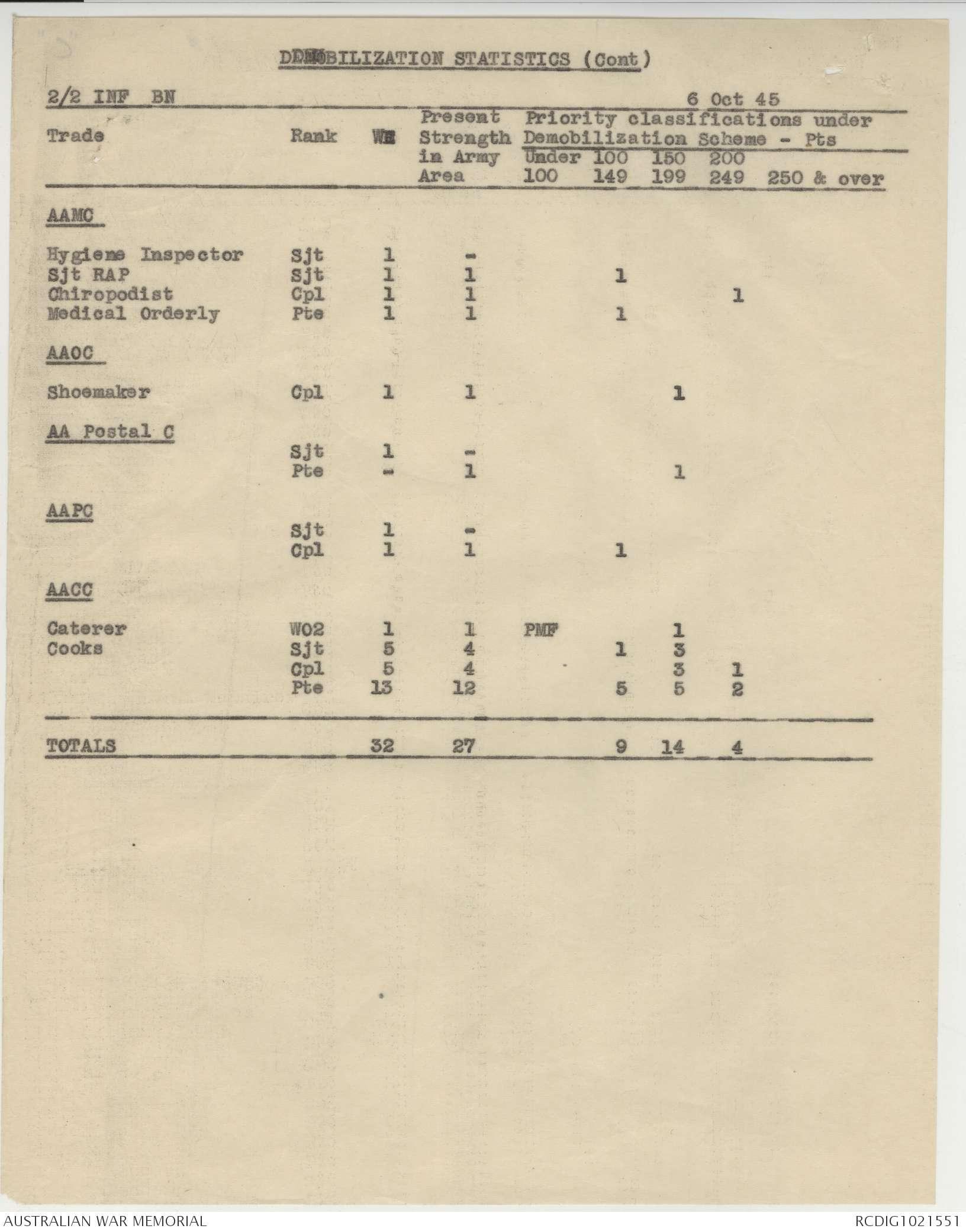 AWM52 8/3/2/50 - October 1945 - February 1946 | The Australian War
