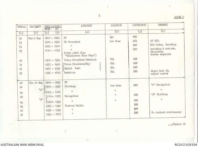 AWM95 7/6/64 - 1-30 April 1973, Narrative, Annexes | The