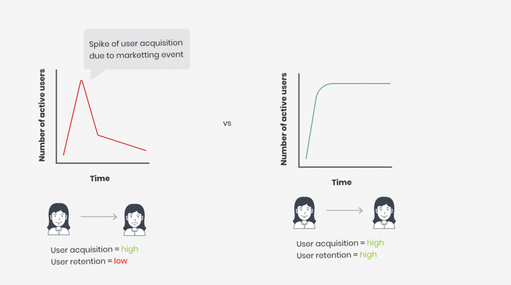 User acquisition and retention
