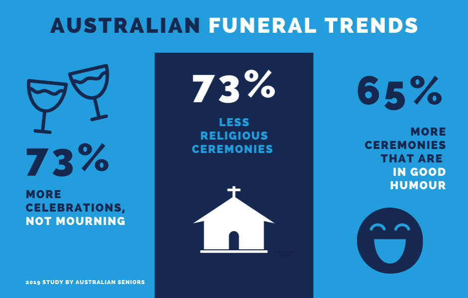 Australian funeral trends are changing