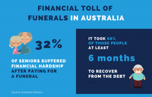 Paying for a loved one's funeral is placing Australian families in financial hardship.