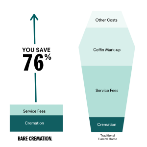 A pre-paid funeral with Bare Cremation saves the average Australian about 76% compared with a traditional funeral director.