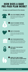 How a Bare Cremation prepaid funeral works, in 6 simple steps.