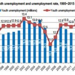 Instability & Low Quality Jobs Exacerbating Youth Unemployment