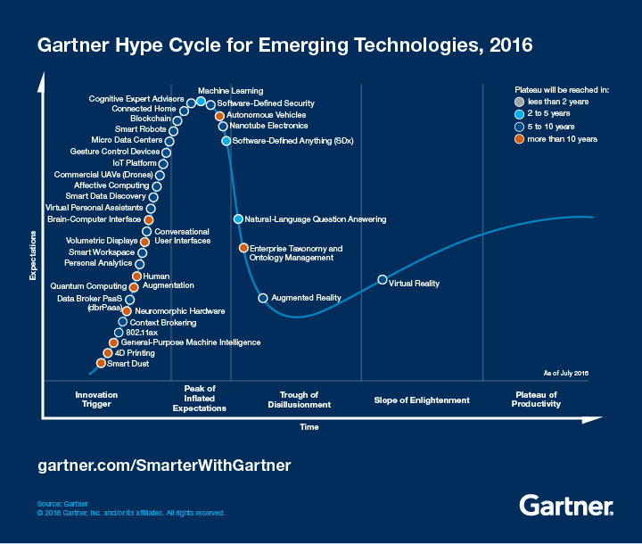 Emerging Technology Hype Cycle 2016