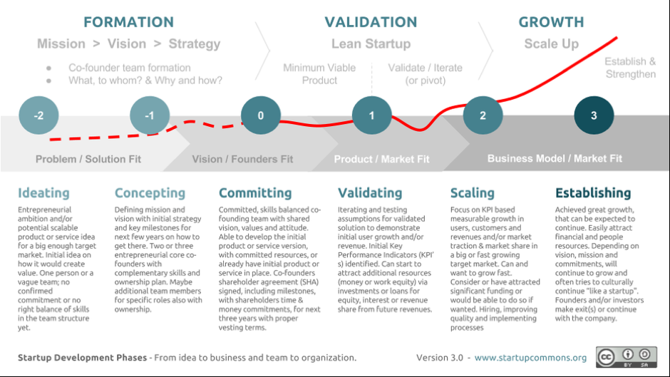 startupcommons-startup-development-phases