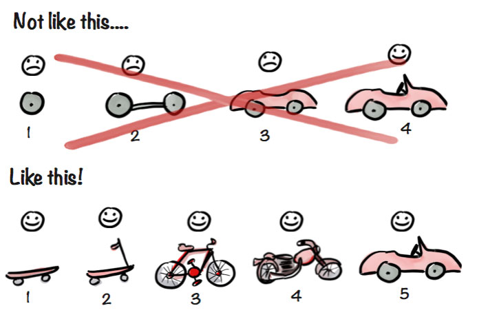 Minimum viable product example - building the first version of the solution, not the hacked version.