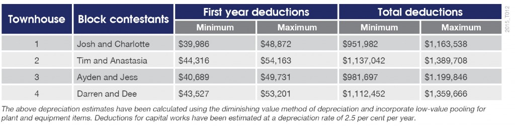 2015_The-Block-Depreciation-Estimates