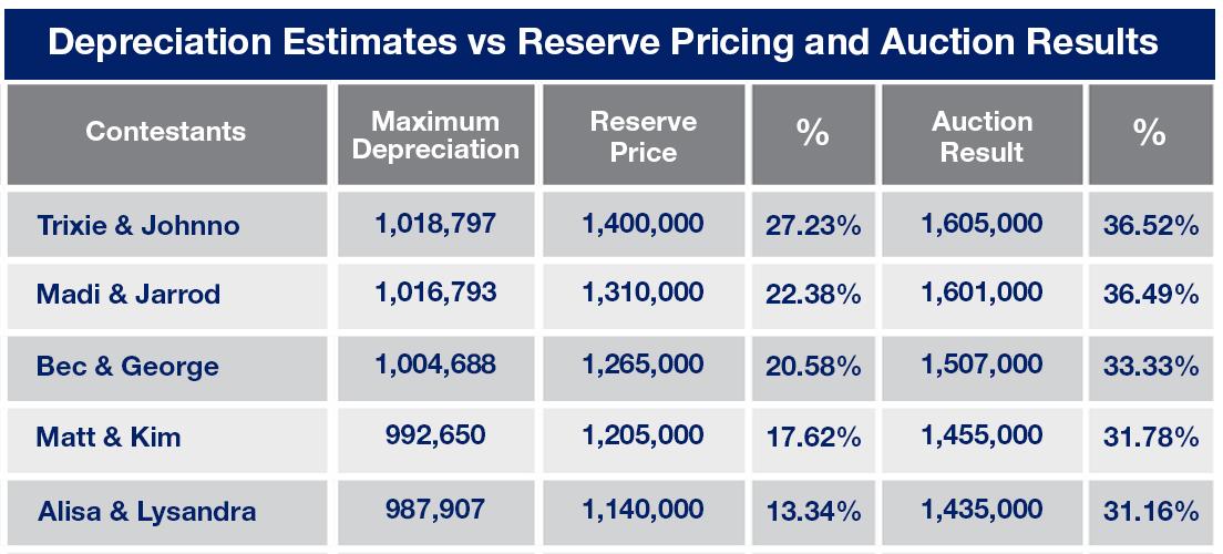Depreciation Estimates for The Block Sky High