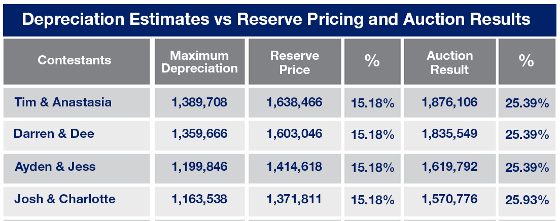 The Block Triple Threat Depreciation Estimates