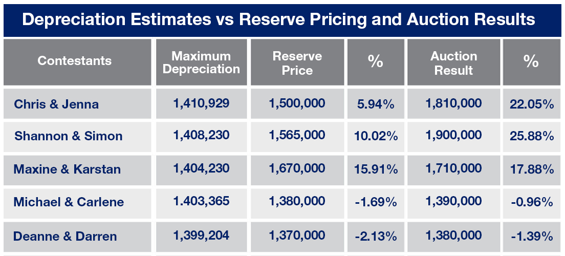 Depreciation Estimates for The Block Glasshouse
