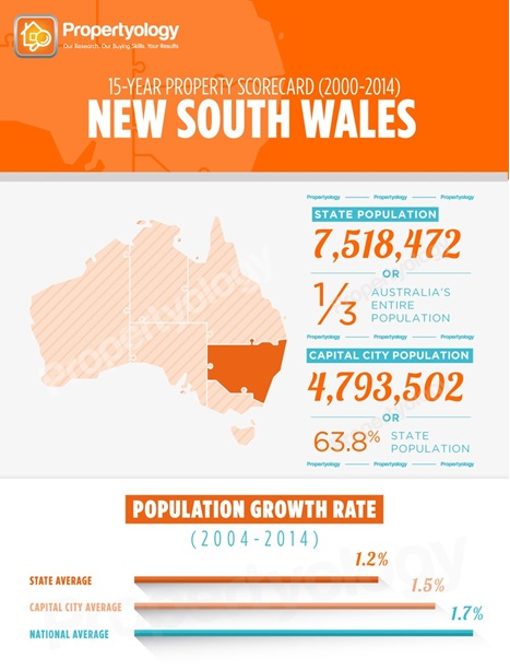 State Scorecard NSW