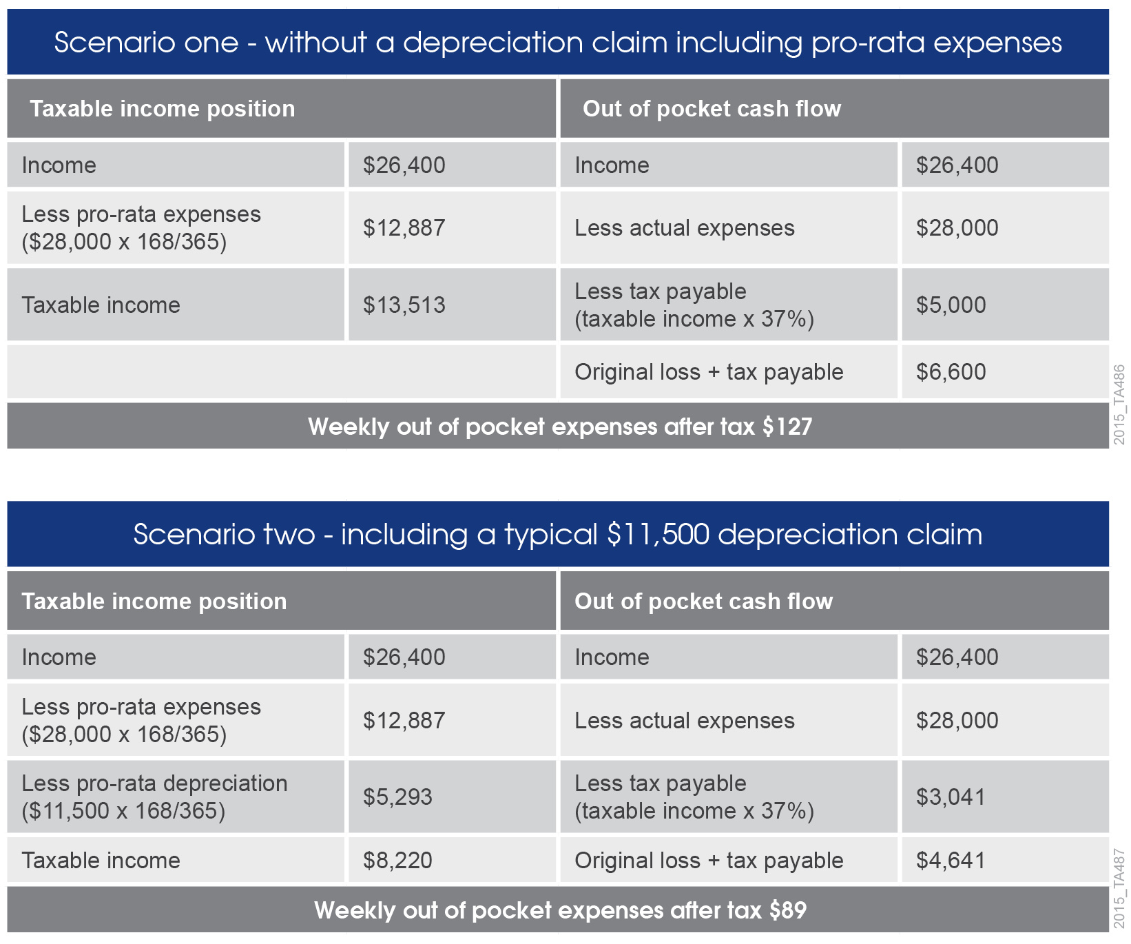 Table-showing-holiday-house-pro-rata-depreciation