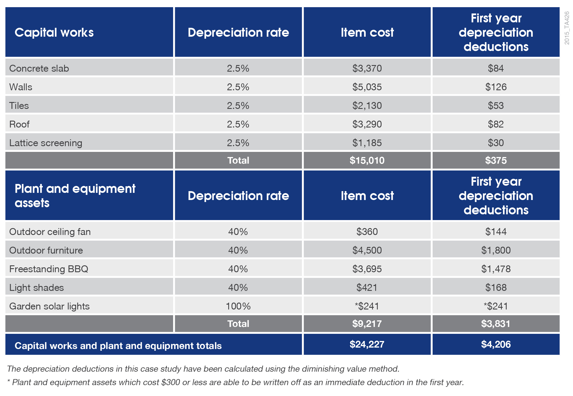 alfresco-depreciation-assets