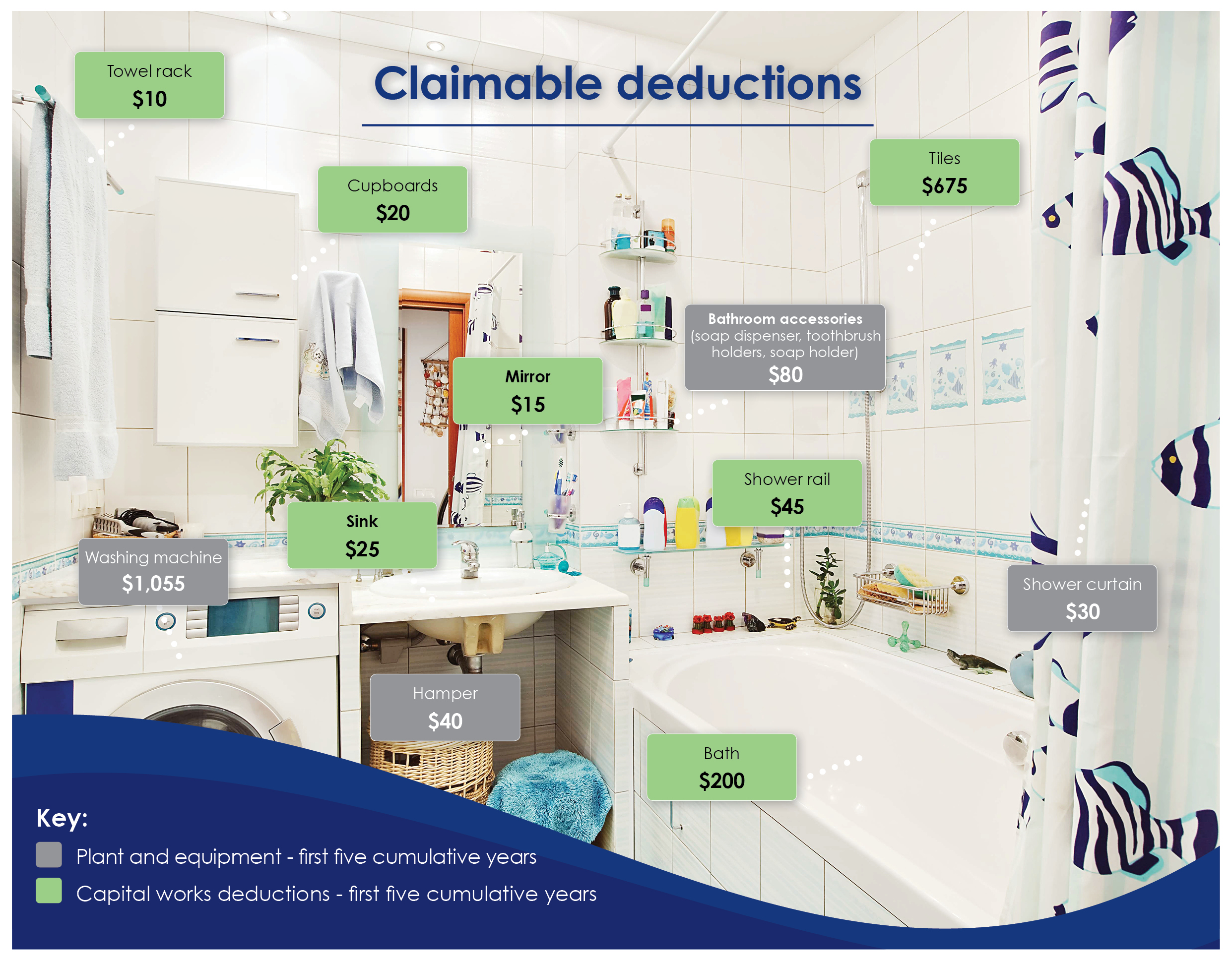 shower yourself in deductions