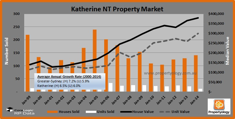 KatherineNT_PropertyMarket_1999-2014