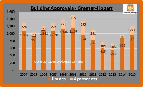 BuildingApprovals_Hobart_2004-2015