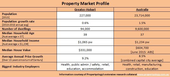 Hobart Property Market Profile