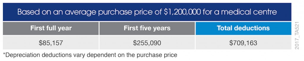 shopping centre depreciation example