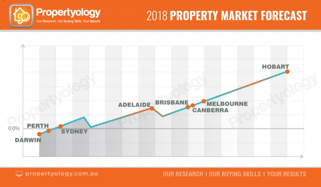 property market outlook 2018