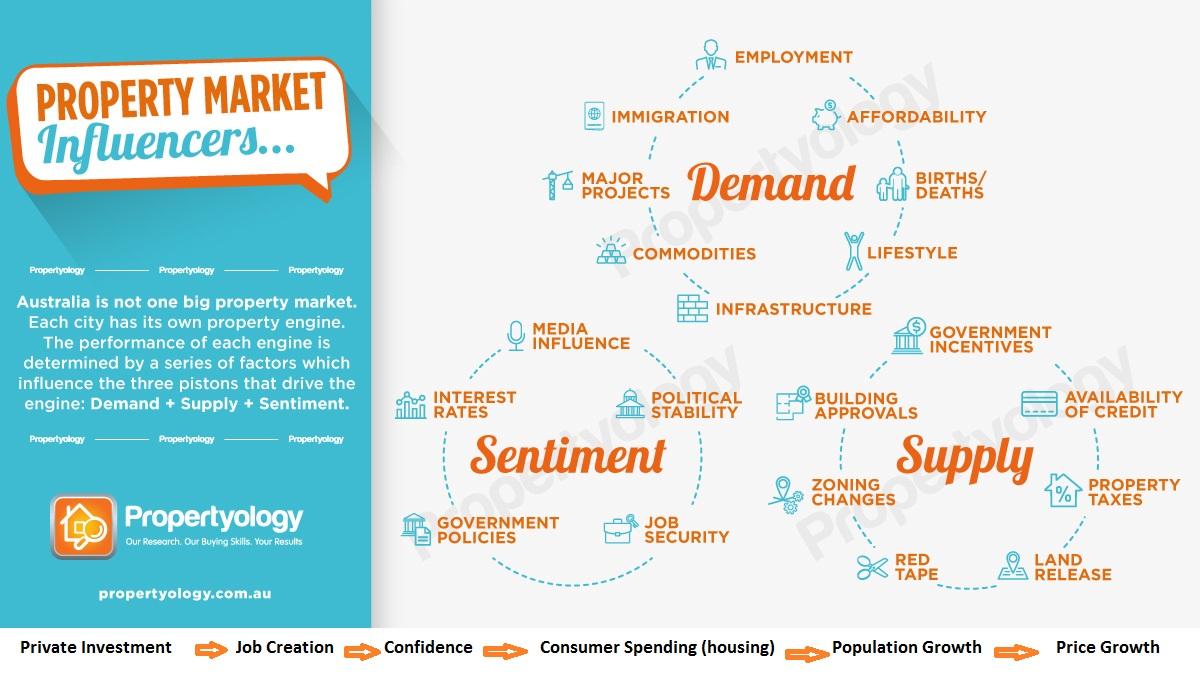 Property market influencers