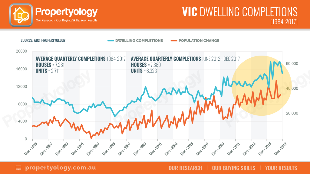 VIC building completions chart