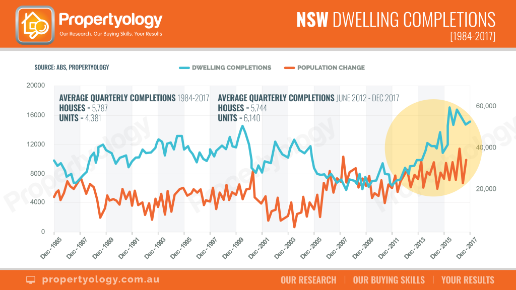NSW dwelling completions chart