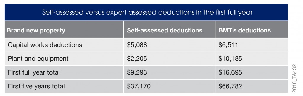 Self assessed vs expert assessed deductions table