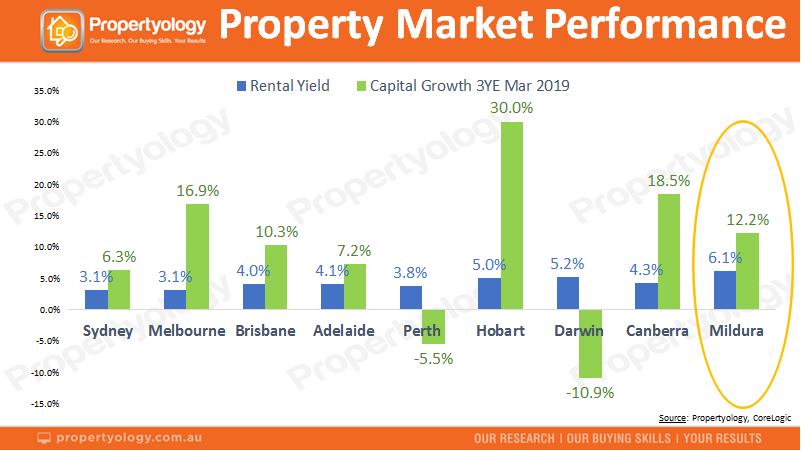 Mildura property market