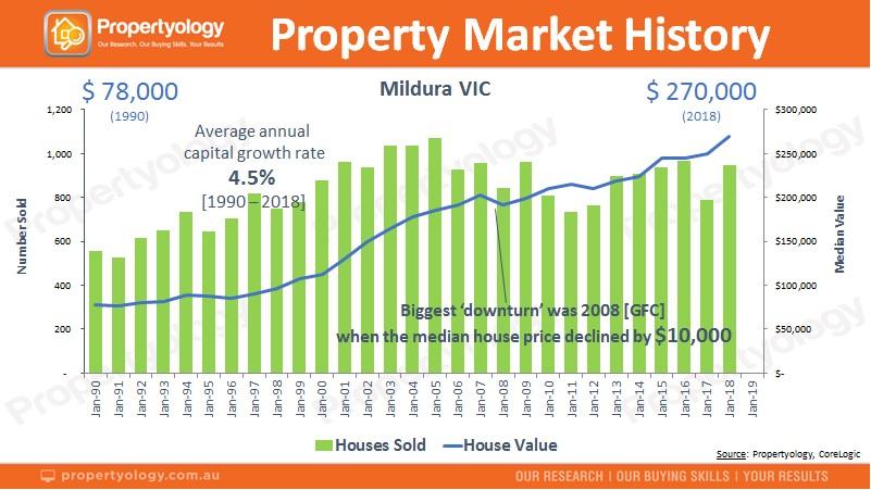 Mildura property market history